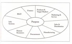 Diagram from The Strategist: Be the Leader Your Business Needs. Cynthia A. Montgomery.